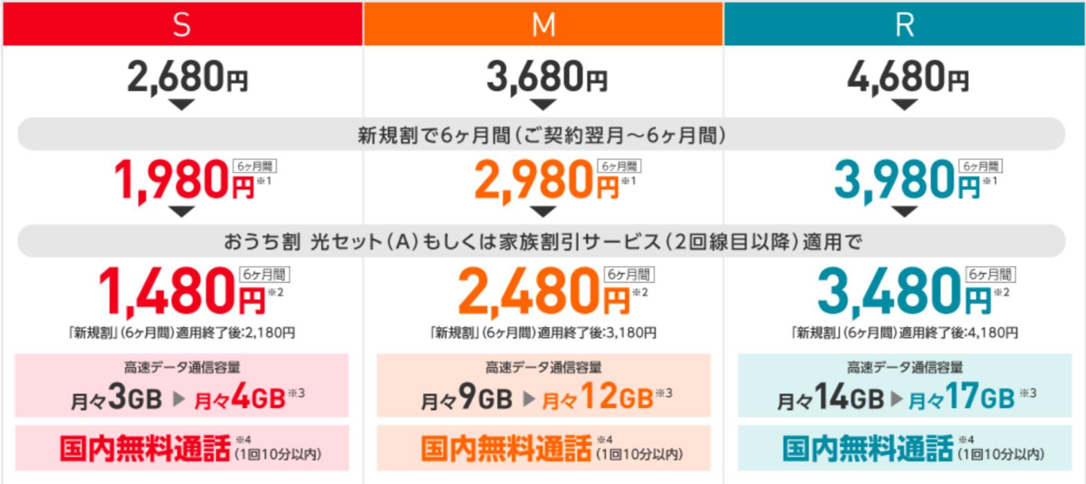 Y!mobile(ワイモバイル)のシンプルな料金プラン