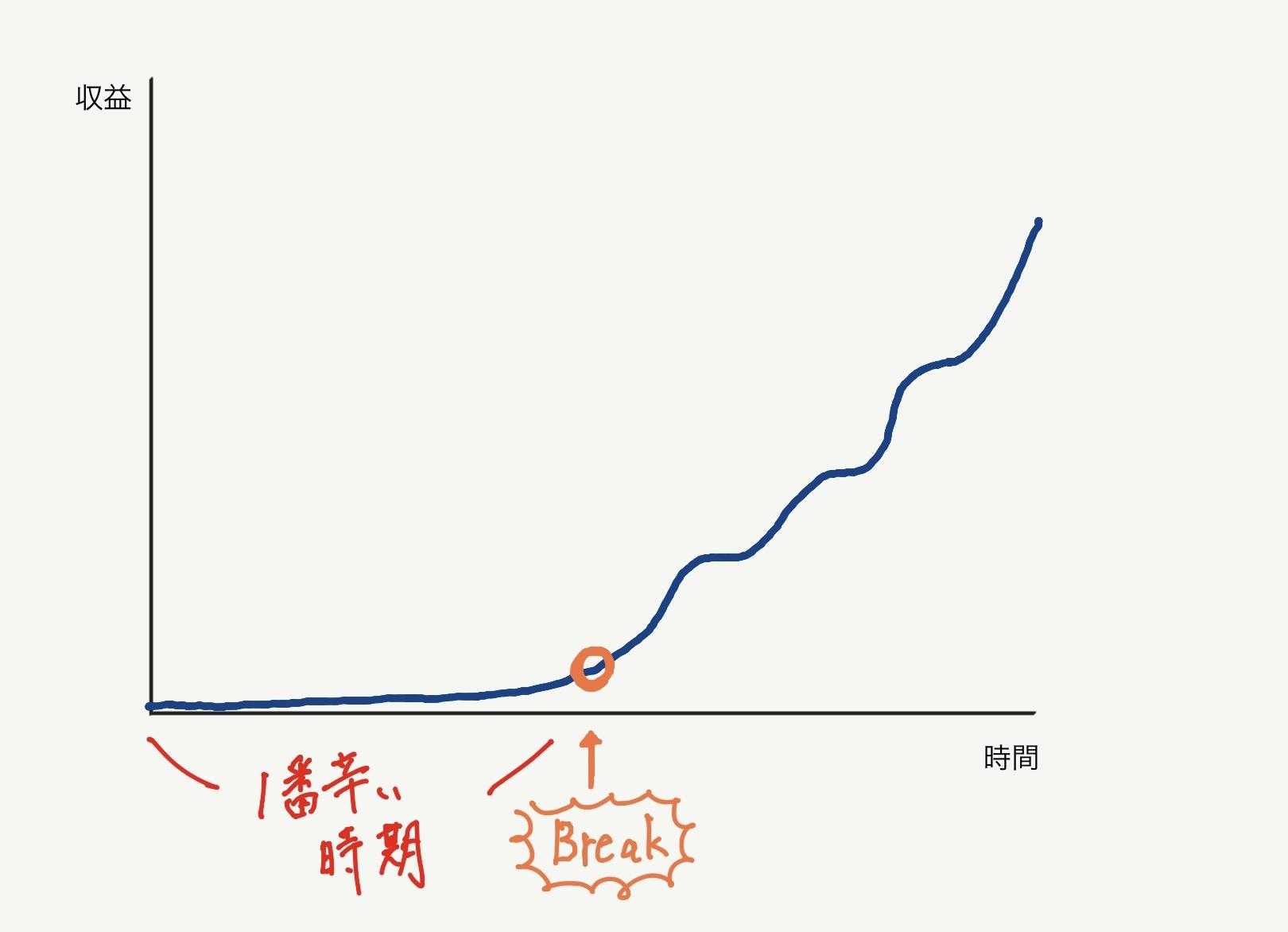 ブログの成長曲線【MoNomad】